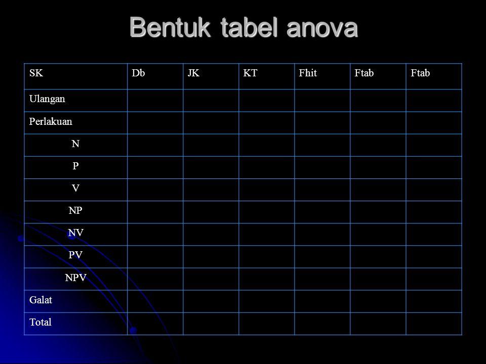Bentuk tabel anova SKDbJKKTFhitFtab Ulangan Perlakuan N P V NP NV PV NPV Galat Total