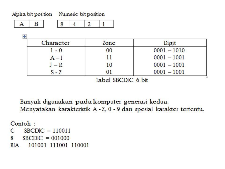 EBCDIC (Extented Binary Coded Desimal Interchange Code) Kombinasi yang dapat diperoleh adalah sebanyak 2 8 = 256 Kombinasi karakter.