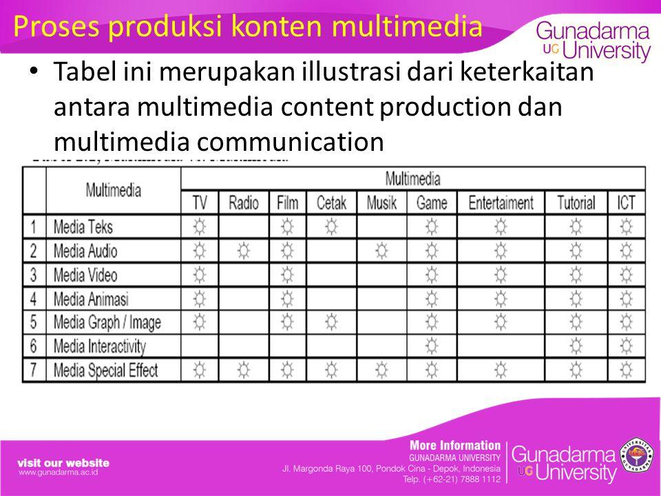 Tabel ini merupakan illustrasi dari keterkaitan antara multimedia content production dan multimedia communication