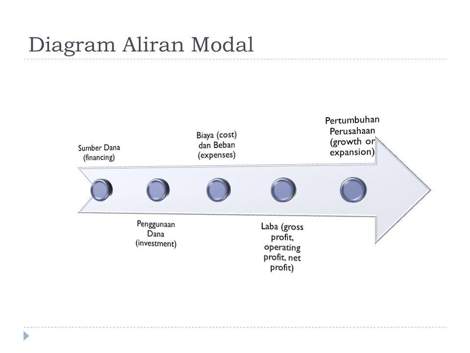 Diagram Aliran Modal