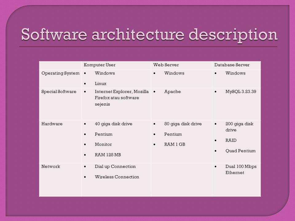 Komputer UserWeb ServerDatabase Server Operating System  Windows  Linux  Windows Special Software  Internet Explorer, Mozilla Firefox atau softwar