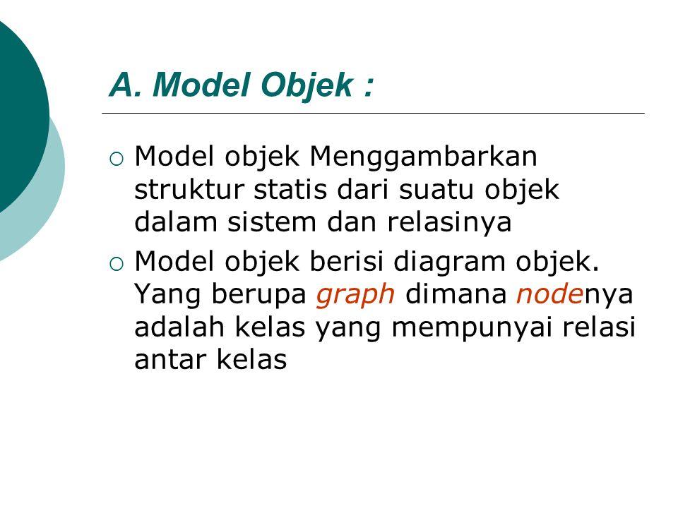 A. Model Objek :  Model objek Menggambarkan struktur statis dari suatu objek dalam sistem dan relasinya  Model objek berisi diagram objek. Yang beru