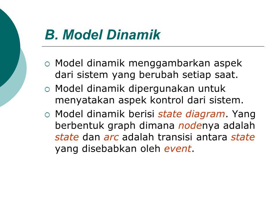 B. Model Dinamik  Model dinamik menggambarkan aspek dari sistem yang berubah setiap saat.  Model dinamik dipergunakan untuk menyatakan aspek kontrol