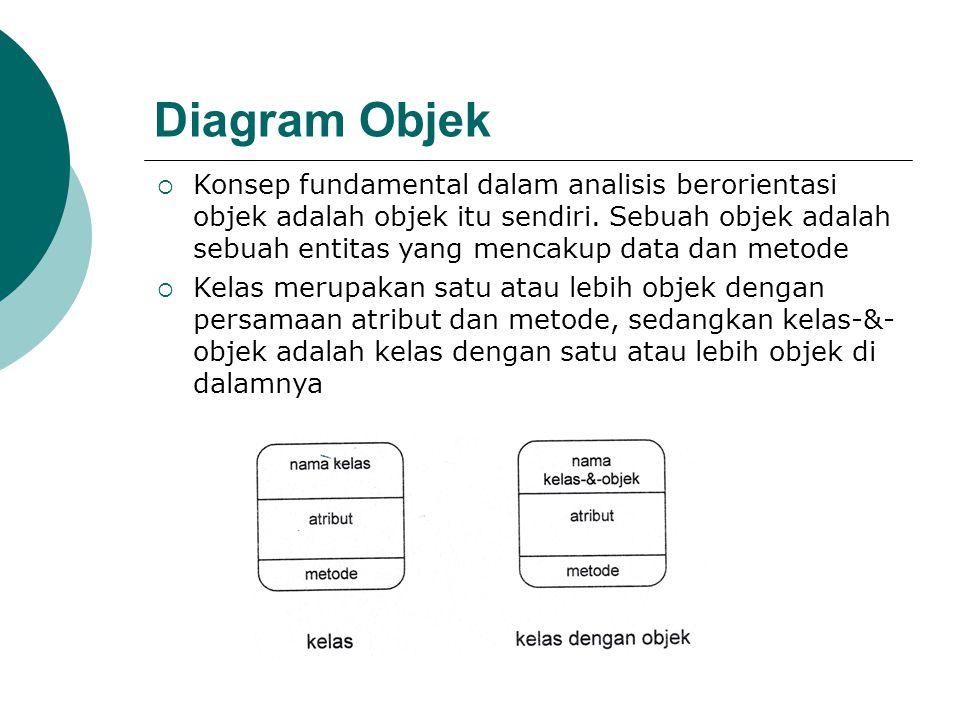 Diagram Objek  Konsep fundamental dalam analisis berorientasi objek adalah objek itu sendiri. Sebuah objek adalah sebuah entitas yang mencakup data d
