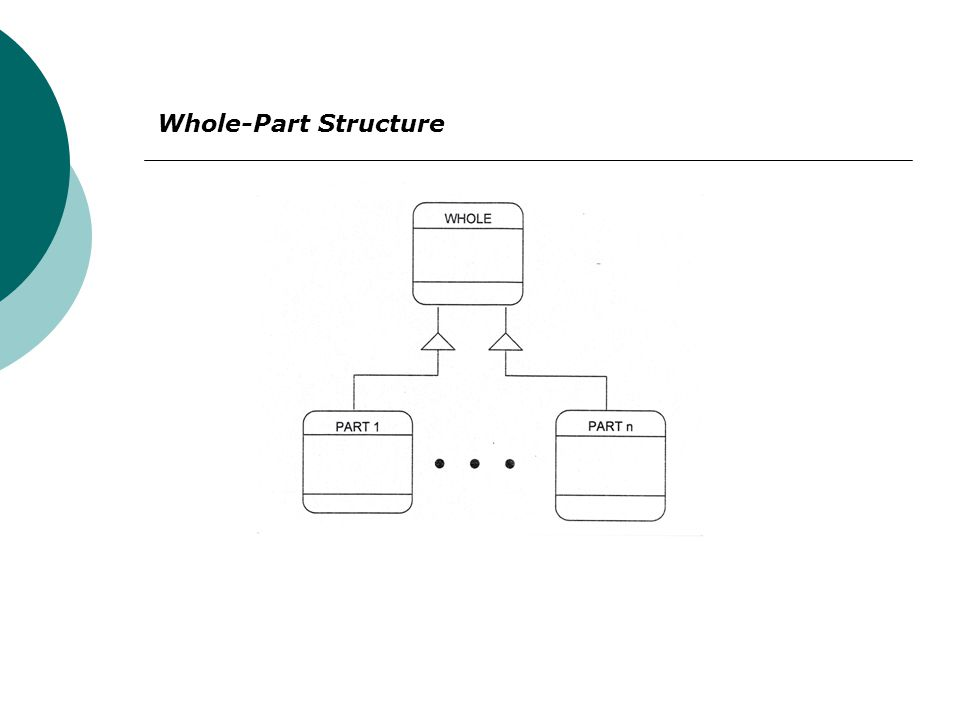 Whole-Part Structure