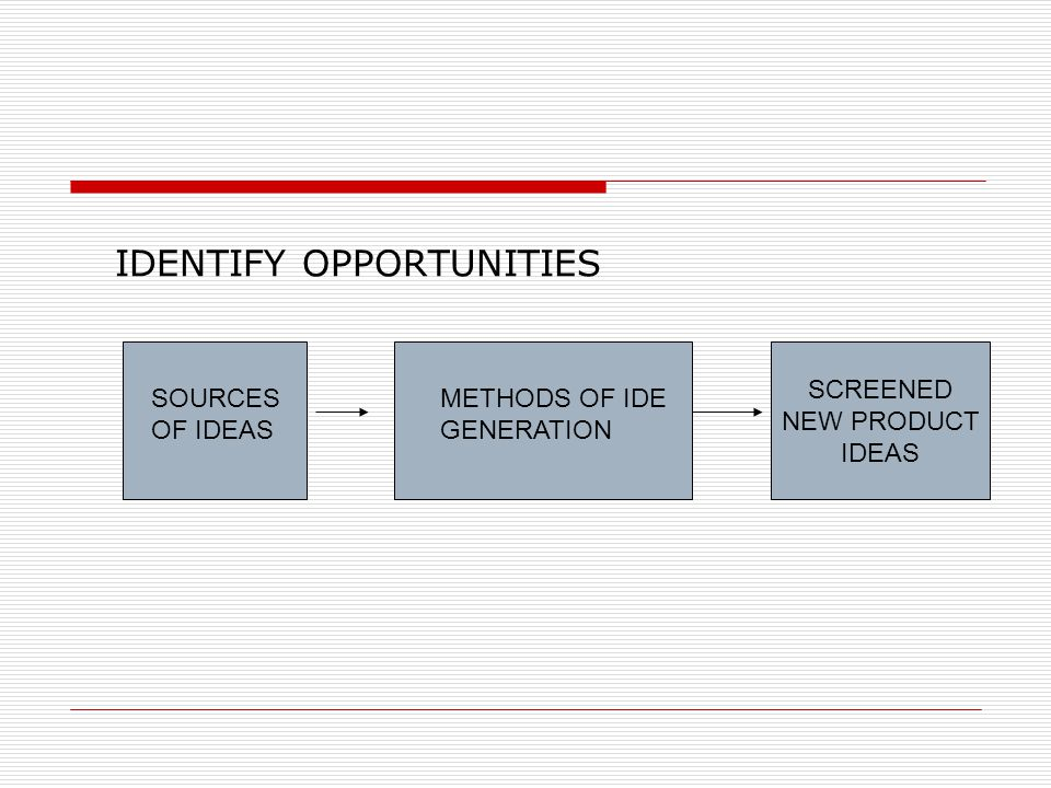 SOURCES OF IDEAS  TECHNOLOGY  MARKET NEED / USER SOLUTION  PRODUCTION / SERVICE  COMPETITION/ OTHER FIRMS  CHANNEL OF DISTRIBUTIONS OF SUPPLIERS  MANAGERS/ EMPLOYEES  ENVIRONMENTAL CHANGE