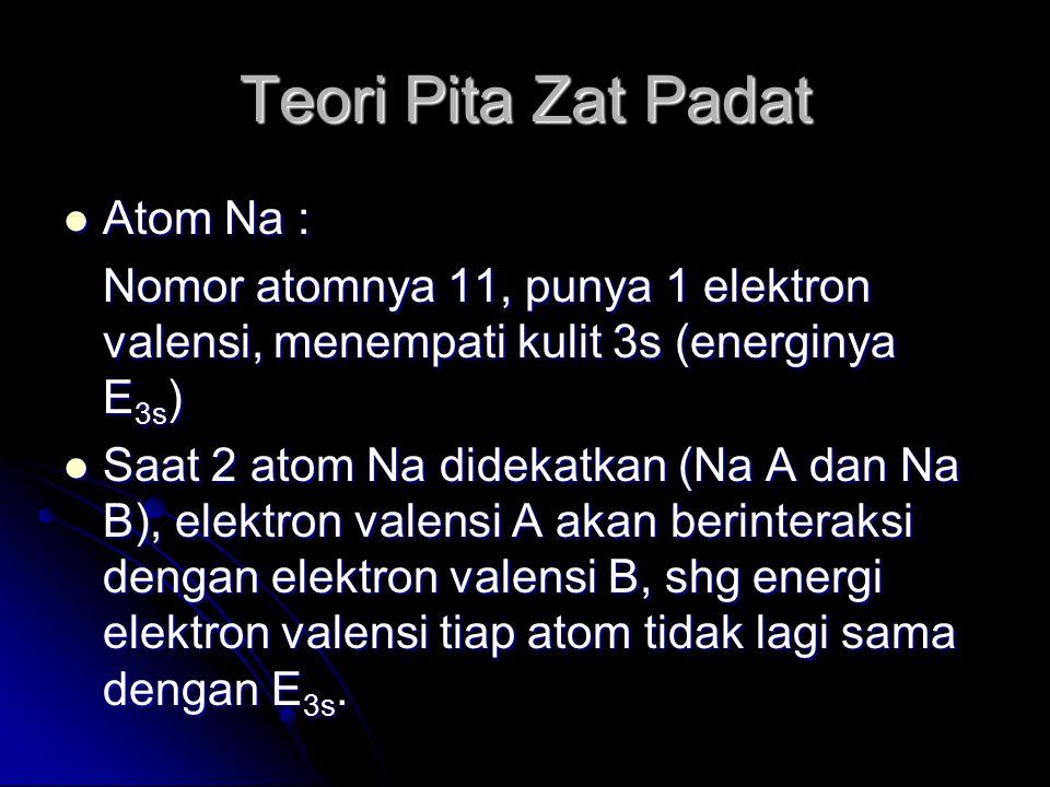 Teori Pita Zat Padat Atom Na : Atom Na : Nomor atomnya 11, punya 1 elektron valensi, menempati kulit 3s (energinya E 3s ) Saat 2 atom Na didekatkan (N