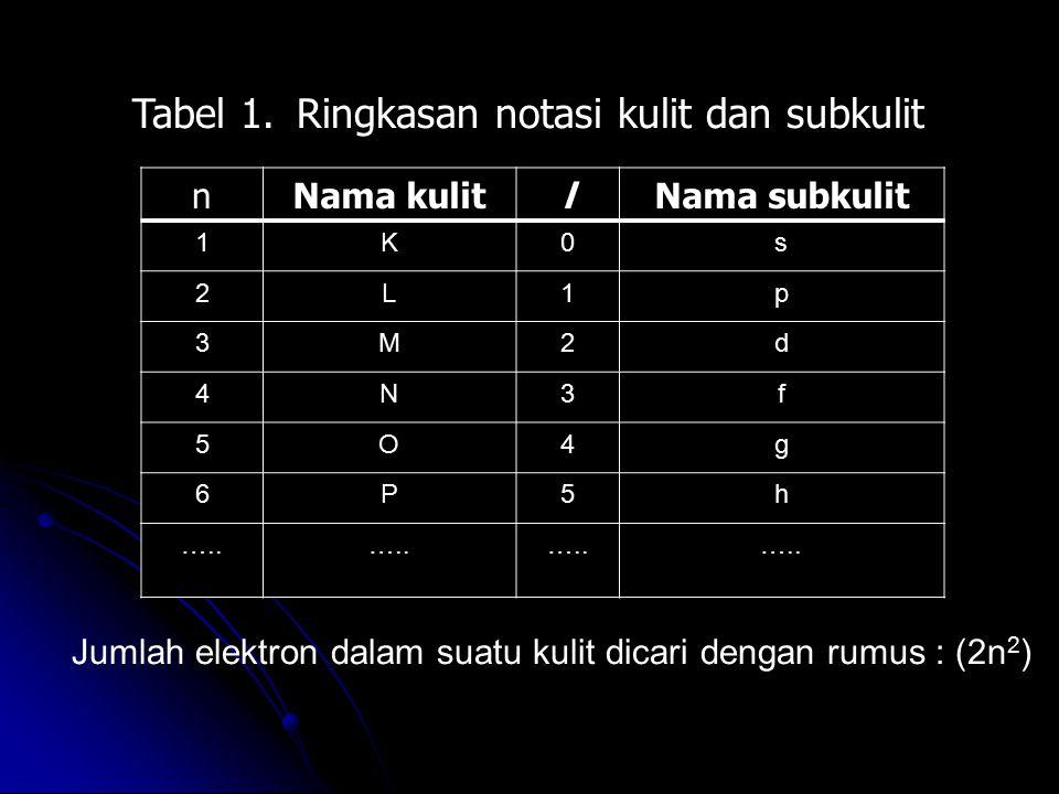 Tabel 1. Ringkasan notasi kulit dan subkulit Jumlah elektron dalam suatu kulit dicari dengan rumus : (2n 2 ) nNama kulitlNama subkulit 1K0s 2L1p 3M2d