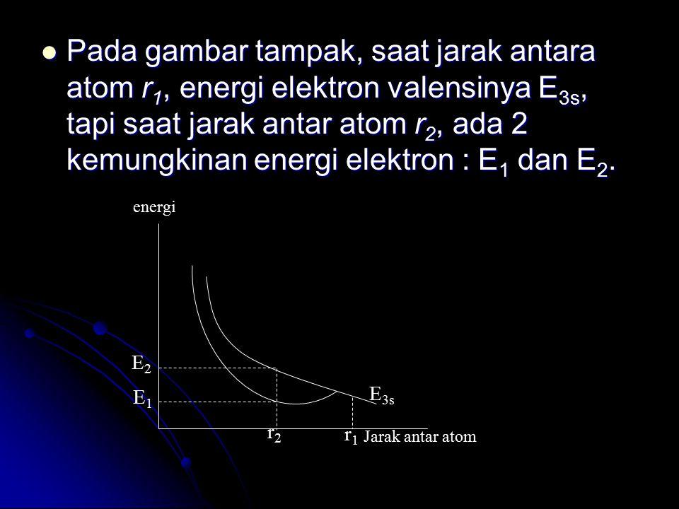 Pada gambar tampak, saat jarak antara atom r 1, energi elektron valensinya E 3s, tapi saat jarak antar atom r 2, ada 2 kemungkinan energi elektron : E
