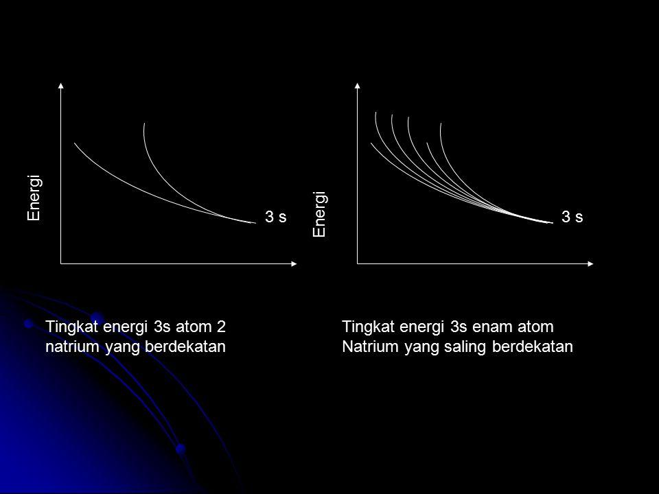 3 s Energi 3 s Energi Tingkat energi 3s atom 2 natrium yang berdekatan Tingkat energi 3s enam atom Natrium yang saling berdekatan