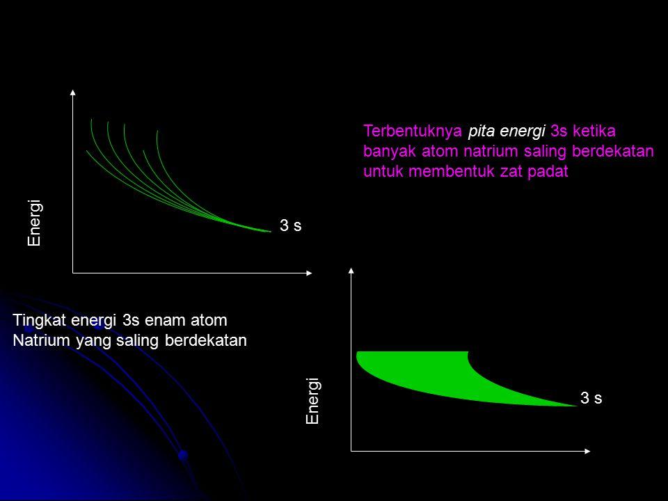 3 s Energi 3 s Energi Terbentuknya pita energi 3s ketika banyak atom natrium saling berdekatan untuk membentuk zat padat Tingkat energi 3s enam atom N