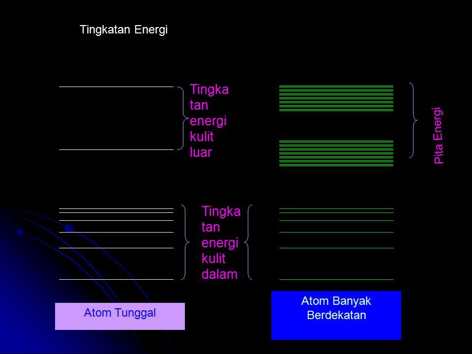 Tingkatan Energi Tingka tan energi kulit dalam Tingka tan energi kulit luar Pita Energi Atom Tunggal Atom Banyak Berdekatan