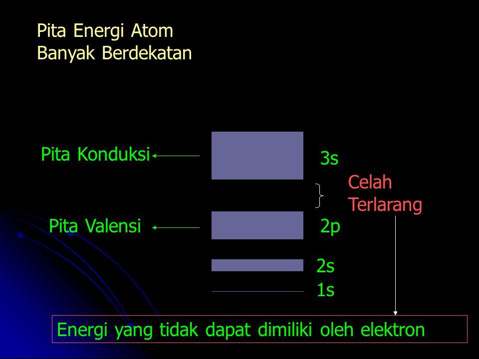 Pita Energi Atom Banyak Berdekatan 1s 2s 2p 3s Celah Terlarang Pita Valensi Pita Konduksi Energi yang tidak dapat dimiliki oleh elektron