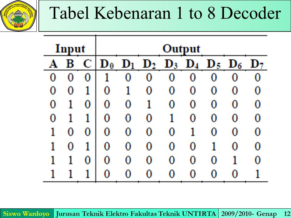 Fisik decoder 1 ke 8 (74138) Siswo WardoyoJurusan Teknik Elektro Fakultas Teknik UNTIRTA2009/2010- Genap 13