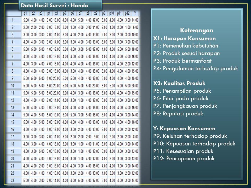 Keterangan X1: Harapan Konsumen P1: Pemenuhan kebutuhan P2: Produk sesuai harapan P3: Produk bermanfaat P4: Pengalaman terhadap produk X2: Kualitas Produk P5: Penampilan produk P6: Fitur pada produk P7: Penjangkauan produk P8: Reputasi produk Y: Kepuasan Konsumen P9: Keluhan terhadap produk P10: Kepuasan terhadap produk P11: Kesesuaian produk P12: Pencapaian produk Keterangan X1: Harapan Konsumen P1: Pemenuhan kebutuhan P2: Produk sesuai harapan P3: Produk bermanfaat P4: Pengalaman terhadap produk X2: Kualitas Produk P5: Penampilan produk P6: Fitur pada produk P7: Penjangkauan produk P8: Reputasi produk Y: Kepuasan Konsumen P9: Keluhan terhadap produk P10: Kepuasan terhadap produk P11: Kesesuaian produk P12: Pencapaian produk Data Hasil Survei : Honda