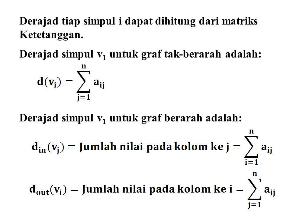 Derajad tiap simpul i dapat dihitung dari matriks Ketetanggan. Derajad simpul v 1 untuk graf tak-berarah adalah: Derajad simpul v 1 untuk graf berarah