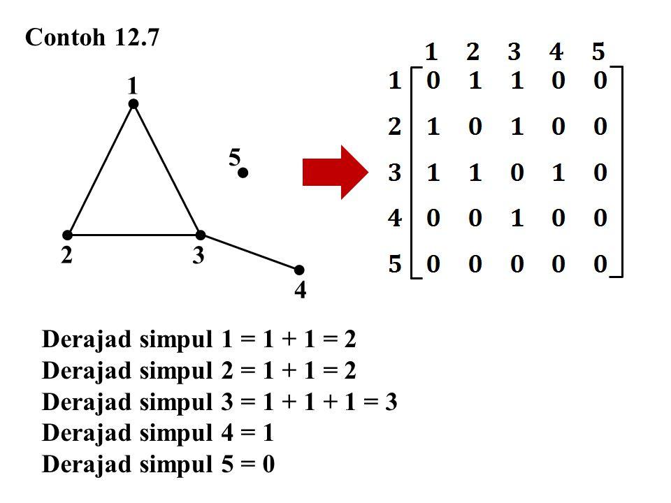 3 1 2 4  5 Contoh 12.7 Derajad simpul 1 = 1 + 1 = 2 Derajad simpul 2 = 1 + 1 = 2 Derajad simpul 3 = 1 + 1 + 1 = 3 Derajad simpul 4 = 1 Derajad simpul
