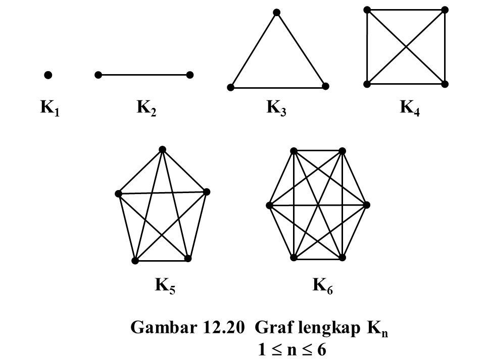  K 1 K 2 K 3 K 4 K 5 K 6 Gambar 12.20 Graf lengkap K n 1  n  6