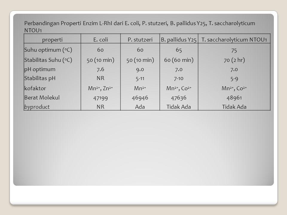 Perbandingan Properti Enzim L-RhI dari E. coli, P. stutzeri, B. pallidus Y25, T. saccharolyticum NTOU1 propertiE. coliP. stutzeriB. pallidus Y25T. sac