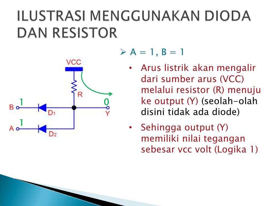 Arus listrik akan mengalir dari sumber arus (VCC) melalui resistor (R) menuju ke output (Y) (seolah-olah disini tidak ada diode) Sehingga output (Y) memiliki nilai tegangan sebesar vcc volt (Logika 1)  A = 1, B = 1 1 1 0