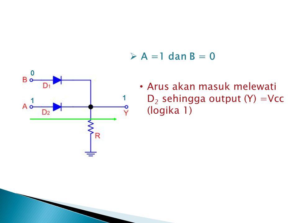 Arus akan masuk melewati D 2 sehingga output (Y) =Vcc (logika 1)  A =1 dan B = 0 0 1 1