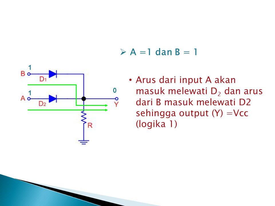 Arus dari input A akan masuk melewati D 2 dan arus dari B masuk melewati D2 sehingga output (Y) =Vcc (logika 1)  A =1 dan B = 1 1 1 0