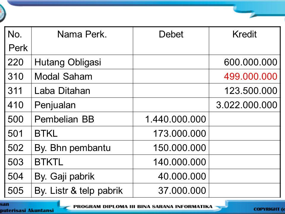 No. Perk Nama Perk.DebetKredit 220Hutang Obligasi600.000.000 310Modal Saham499.000.000 311Laba Ditahan123.500.000 410Penjualan3.022.000.000 500Pembeli