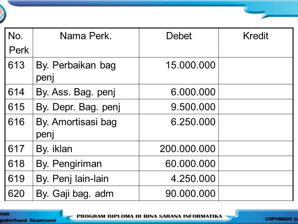 No.Perk Nama Perk.DebetKredit 613By. Perbaikan bag penj 15.000.000 614By.