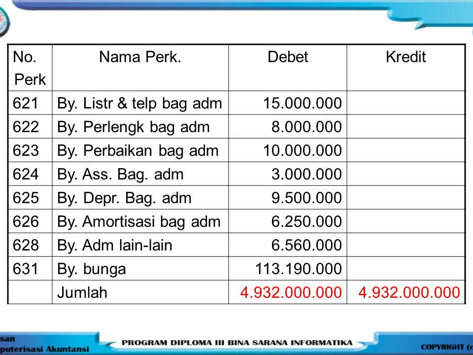 No.Perk Nama Perk.DebetKredit 621By. Listr & telp bag adm 15.000.000 622By.