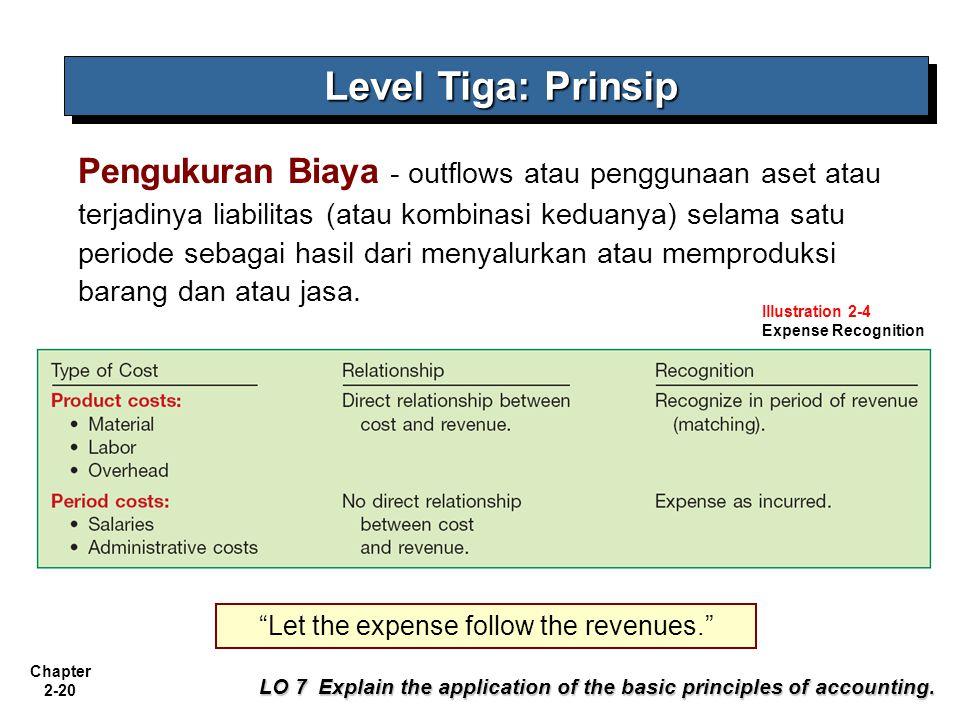 Chapter 2-20 Pengukuran Biaya - outflows atau penggunaan aset atau terjadinya liabilitas (atau kombinasi keduanya) selama satu periode sebagai hasil dari menyalurkan atau memproduksi barang dan atau jasa.