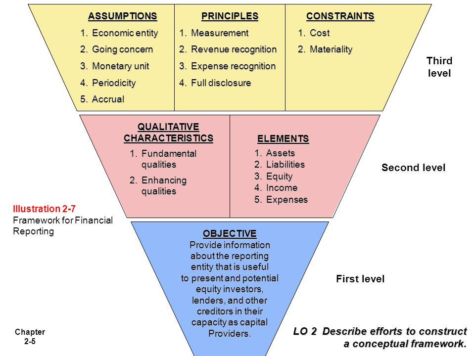 Chapter 2-16 Level Tiga: Pengakuan, Pengukuran, dan Konsep Pengungkapan Level Tiga: Pengakuan, Pengukuran, dan Konsep Pengungkapan Konsep-konsep berikut ini menjelaskan bagaimana perusahaan mengakui, mengukur dan melaporkan elemen- elemen dan kejadian keuangan ASUMSi 1.Entitas Economic 2.Going concern 3.Unit Monetary 4.Periodisasi 5.Akrua; PRINsip 1.Pengukuran 2.Pengakuan Pendapatan 3.Pengakuan Biaya 4.Pengungkapan Penuh Kendala 1.Biaya 2.Materialitas LO 6 Describe the basic assumptions of accounting.