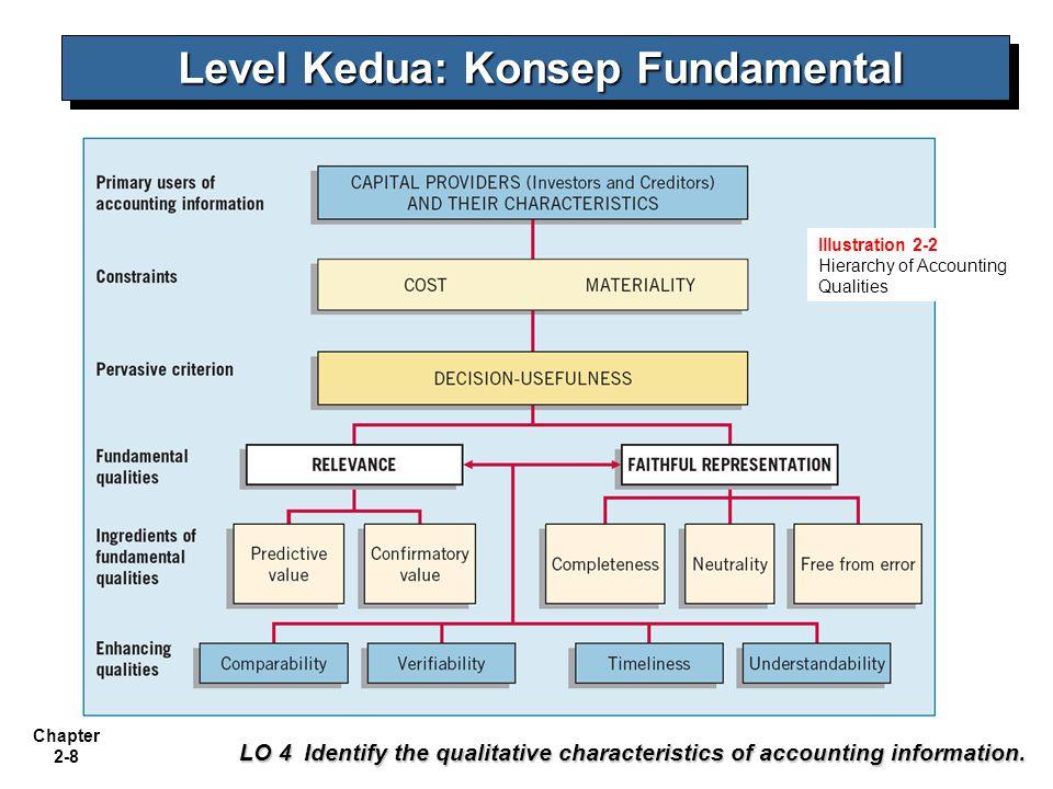 Chapter 2-9 Kualitas Fundamental - Relevan Relevan adalah salah satu dari dua kualitas fundamental yang membuat informasi akuntansi bermanfaat bagi pengambilan keputusan.
