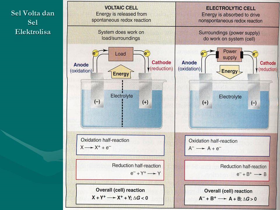 Sel Volta dan Sel Elektrolisa