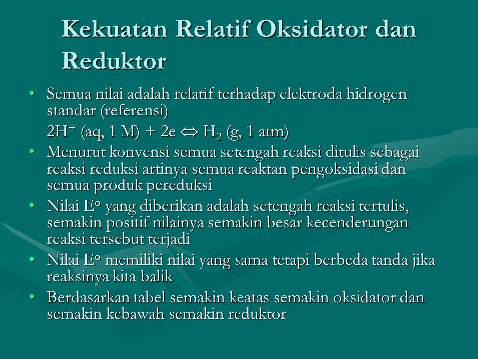 Kekuatan Relatif Oksidator dan Reduktor Semua nilai adalah relatif terhadap elektroda hidrogen standar (referensi)Semua nilai adalah relatif terhadap elektroda hidrogen standar (referensi) 2H + (aq, 1 M) + 2e  H 2 (g, 1 atm) Menurut konvensi semua setengah reaksi ditulis sebagai reaksi reduksi artinya semua reaktan pengoksidasi dan semua produk pereduksiMenurut konvensi semua setengah reaksi ditulis sebagai reaksi reduksi artinya semua reaktan pengoksidasi dan semua produk pereduksi Nilai E o yang diberikan adalah setengah reaksi tertulis, semakin positif nilainya semakin besar kecenderungan reaksi tersebut terjadiNilai E o yang diberikan adalah setengah reaksi tertulis, semakin positif nilainya semakin besar kecenderungan reaksi tersebut terjadi Nilai E o memiliki nilai yang sama tetapi berbeda tanda jika reaksinya kita balikNilai E o memiliki nilai yang sama tetapi berbeda tanda jika reaksinya kita balik Berdasarkan tabel semakin keatas semakin oksidator dan semakin kebawah semakin reduktorBerdasarkan tabel semakin keatas semakin oksidator dan semakin kebawah semakin reduktor