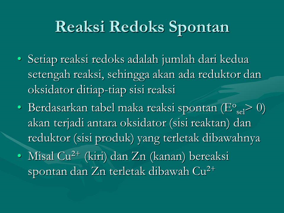 Reaksi Redoks Spontan Setiap reaksi redoks adalah jumlah dari kedua setengah reaksi, sehingga akan ada reduktor dan oksidator ditiap-tiap sisi reaksiSetiap reaksi redoks adalah jumlah dari kedua setengah reaksi, sehingga akan ada reduktor dan oksidator ditiap-tiap sisi reaksi Berdasarkan tabel maka reaksi spontan (E o sel > 0) akan terjadi antara oksidator (sisi reaktan) dan reduktor (sisi produk) yang terletak dibawahnyaBerdasarkan tabel maka reaksi spontan (E o sel > 0) akan terjadi antara oksidator (sisi reaktan) dan reduktor (sisi produk) yang terletak dibawahnya Misal Cu 2+ (kiri) dan Zn (kanan) bereaksi spontan dan Zn terletak dibawah Cu 2+Misal Cu 2+ (kiri) dan Zn (kanan) bereaksi spontan dan Zn terletak dibawah Cu 2+