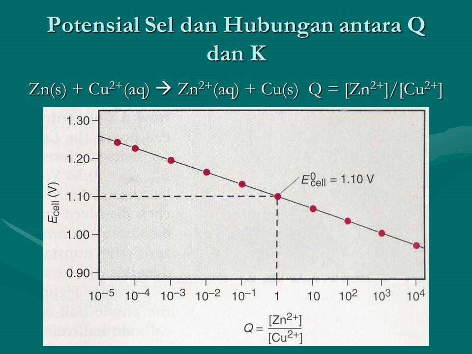 Potensial Sel dan Hubungan antara Q dan K Zn(s) + Cu 2+ (aq)  Zn 2+ (aq) + Cu(s) Q = [Zn 2+ ]/[Cu 2+ ]
