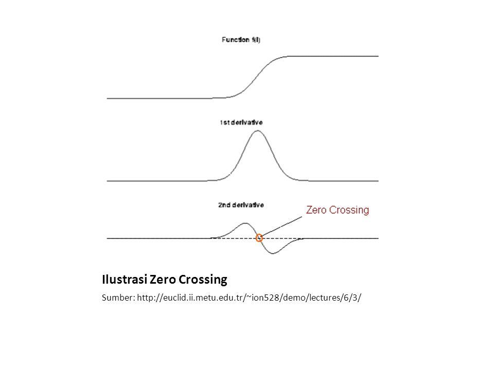 Ilustrasi Zero Crossing Sumber: http://euclid.ii.metu.edu.tr/~ion528/demo/lectures/6/3/