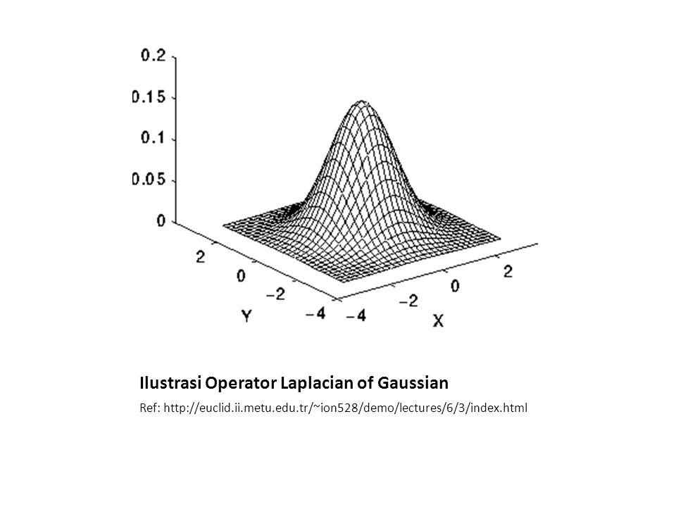 Ilustrasi Operator Laplacian of Gaussian Ref: http://euclid.ii.metu.edu.tr/~ion528/demo/lectures/6/3/index.html