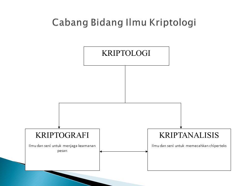 KRIPTOLOGI KRIPTOGRAFI Ilmu dan seni untuk menjaga keamanan pesan KRIPTANALISIS Ilmu dan seni untuk memecahkan chiperteks