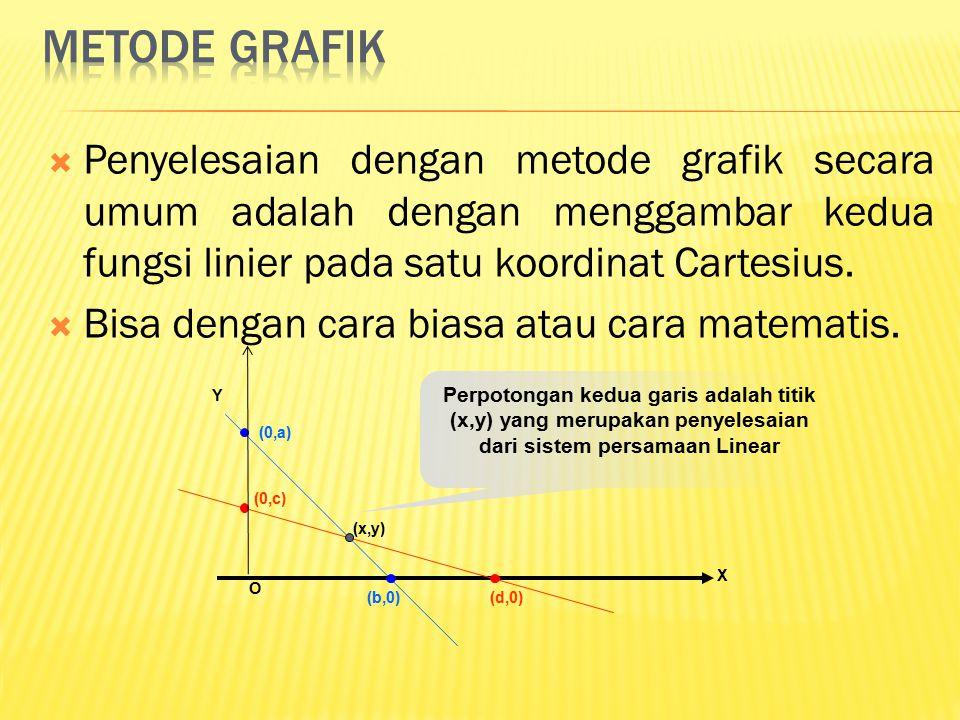  Penyelesaian dengan metode grafik secara umum adalah dengan menggambar kedua fungsi linier pada satu koordinat Cartesius.  Bisa dengan cara biasa a