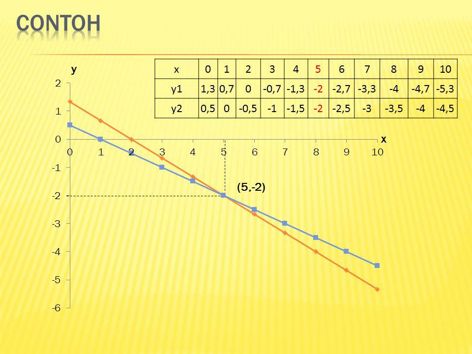 x y (5,-2) x012345678910 y11,30,70-0,7-1,3-2-2,7-3,3-4-4,7-5,3 y20,50-0,5-1,5-2-2,5-3-3,5-4-4,5