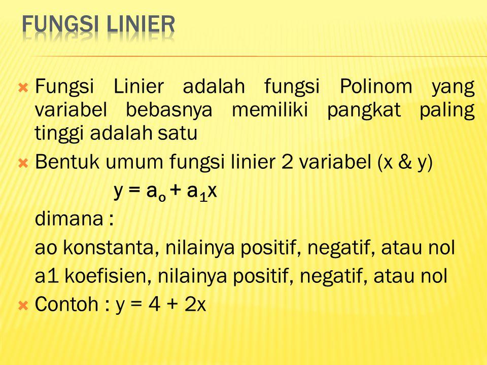  Fungsi Linier adalah fungsi Polinom yang variabel bebasnya memiliki pangkat paling tinggi adalah satu  Bentuk umum fungsi linier 2 variabel (x & y)