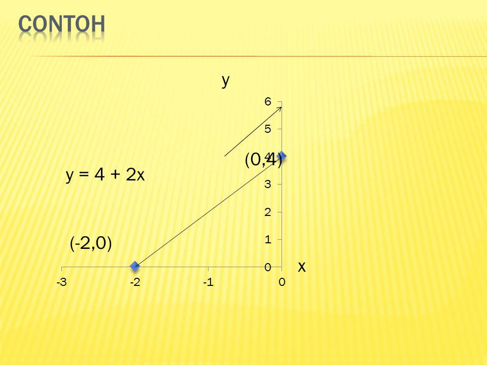 y x y = 4 + 2x (-2,0) (0,4)