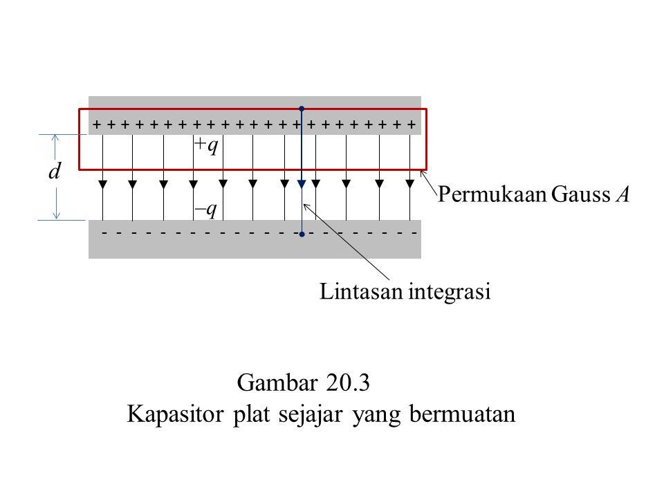 +q –q d Permukaan Gauss A + + + + + + + + + + + + + + + + + + + + + + + - - - - - - - - - - - Lintasan integrasi Gambar 20.3 Kapasitor plat sejajar ya