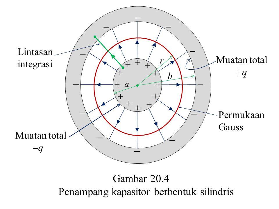 Lintasan integrasi Permukaan Gauss + + + + + + + + + + + + – – – – – – – – – – – – a b r Muatan total –q Muatan total +q Gambar 20.4 Penampang kapasit