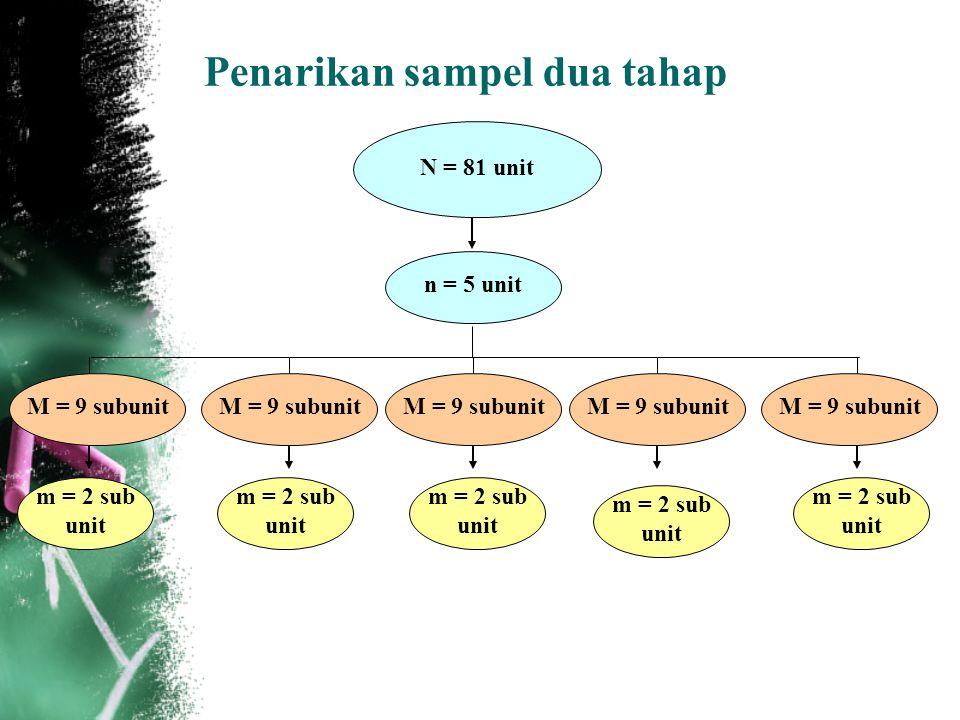 12 Penarikan sampel dua tahap N = 81 unit n = 5 unit m = 2 sub unit M = 9 subunit m = 2 sub unit m = 2 sub unit m = 2 sub unit m = 2 sub unit