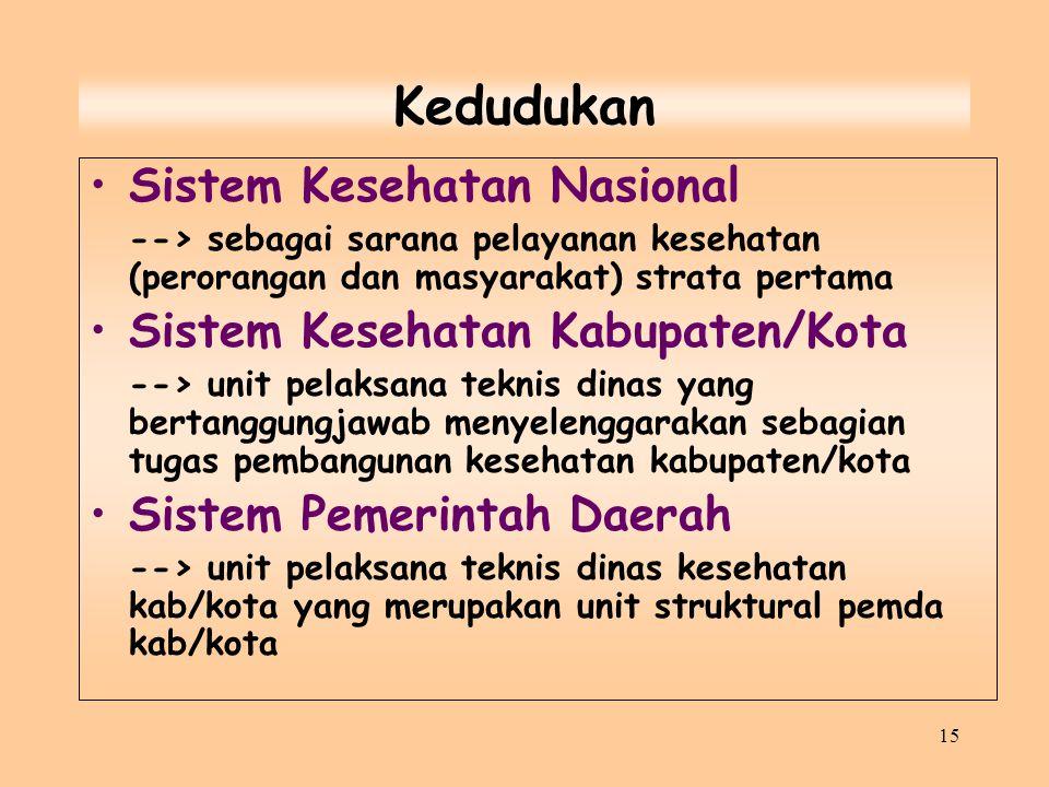 15 Kedudukan Sistem Kesehatan Nasional --> sebagai sarana pelayanan kesehatan (perorangan dan masyarakat) strata pertama Sistem Kesehatan Kabupaten/Ko