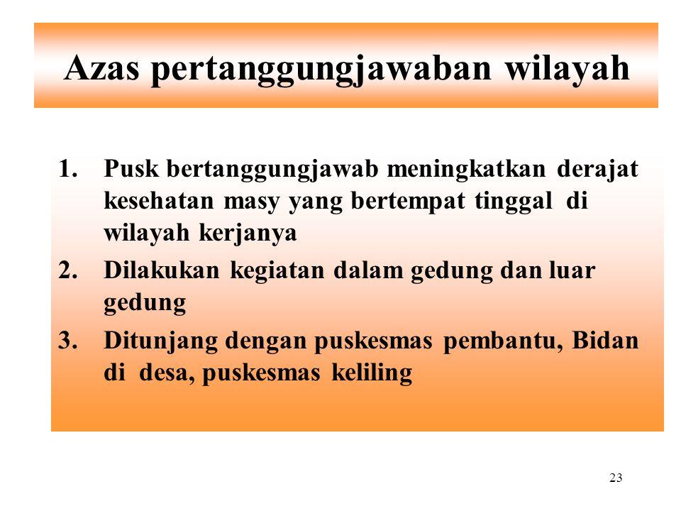 23 Azas pertanggungjawaban wilayah 1.Pusk bertanggungjawab meningkatkan derajat kesehatan masy yang bertempat tinggal di wilayah kerjanya 2.Dilakukan