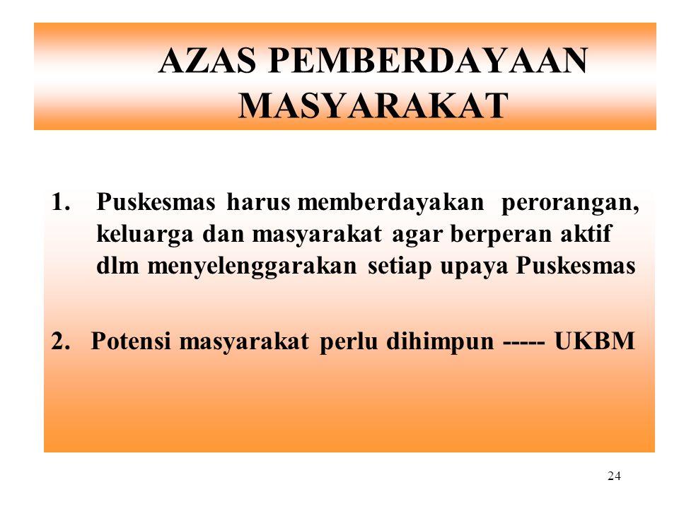 24 AZAS PEMBERDAYAAN MASYARAKAT 1.Puskesmas harus memberdayakan perorangan, keluarga dan masyarakat agar berperan aktif dlm menyelenggarakan setiap up