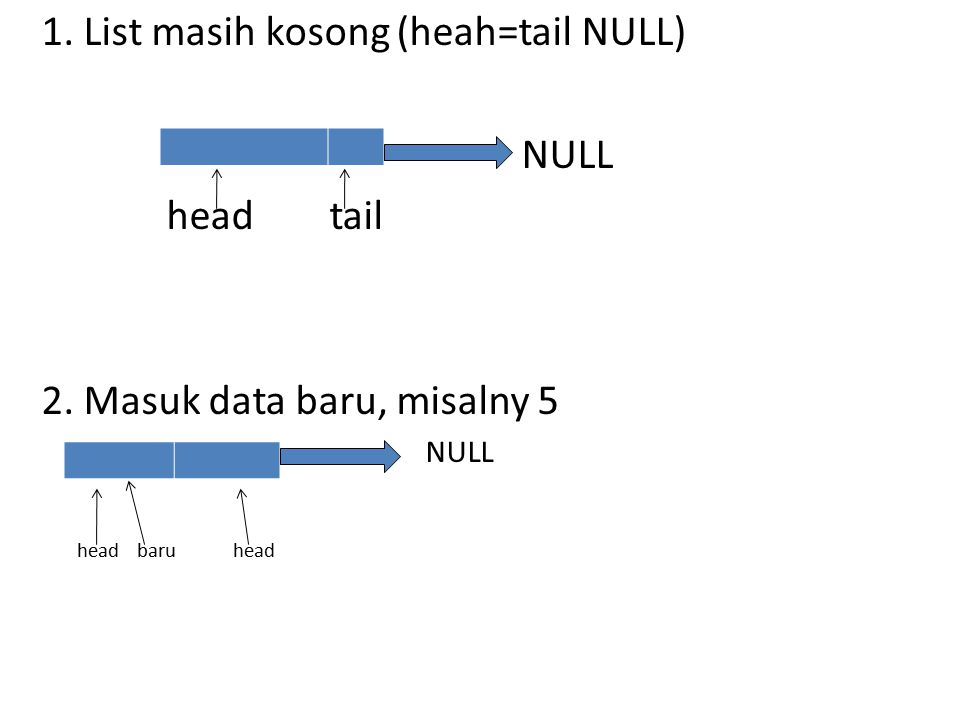 1.List masih kosong (heah=tail NULL) NULL headtail 2.